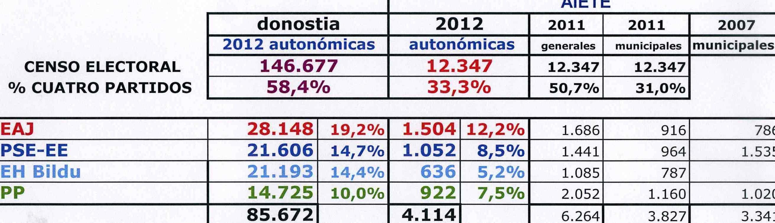 Promesas incumplidas resultados electorales aiete for Resultados electorales mir