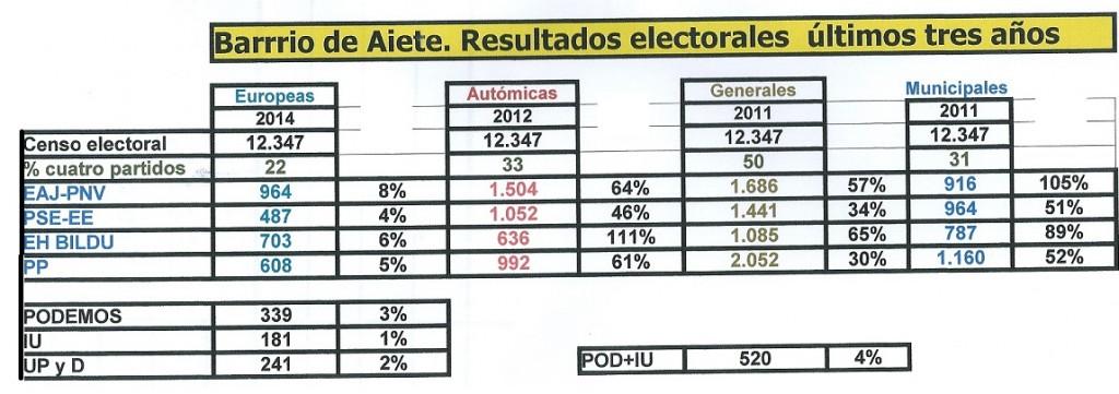 resultados electorales 2014