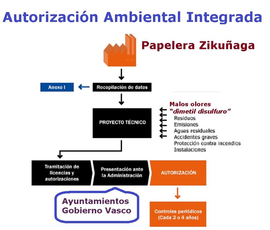 AUTORIZACION AMBIENTAL INTEGRADA